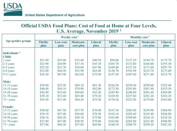 USDA Food Cost Per Person