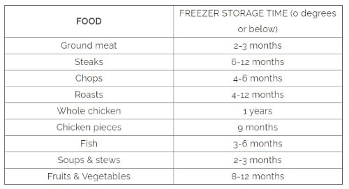 Freezer storage time guidelines