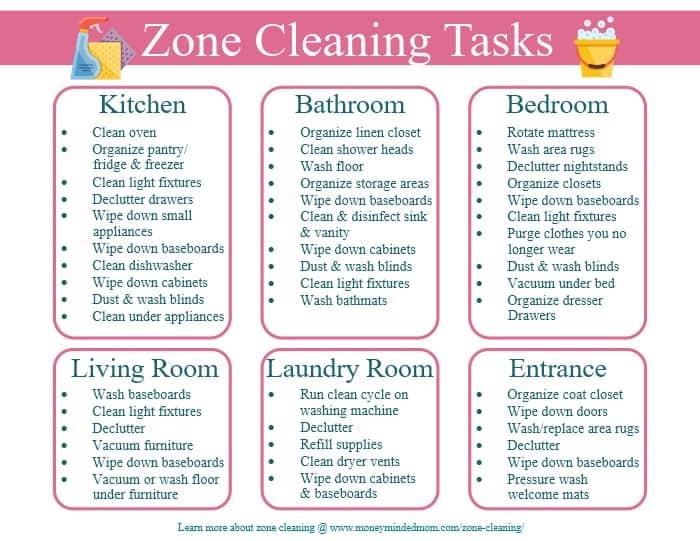 Zone Cleaning Schedule Tasks